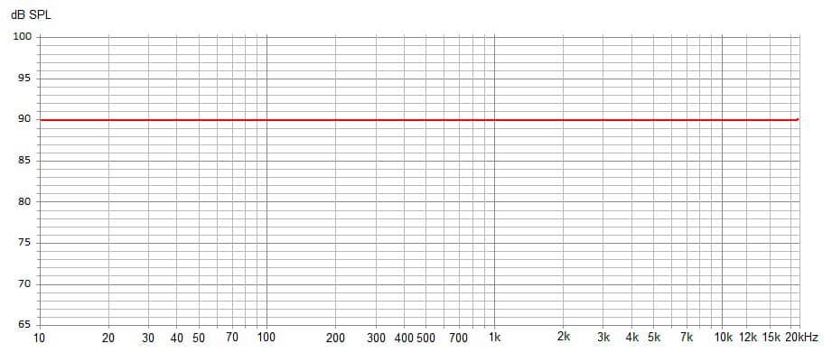 flat frequency response